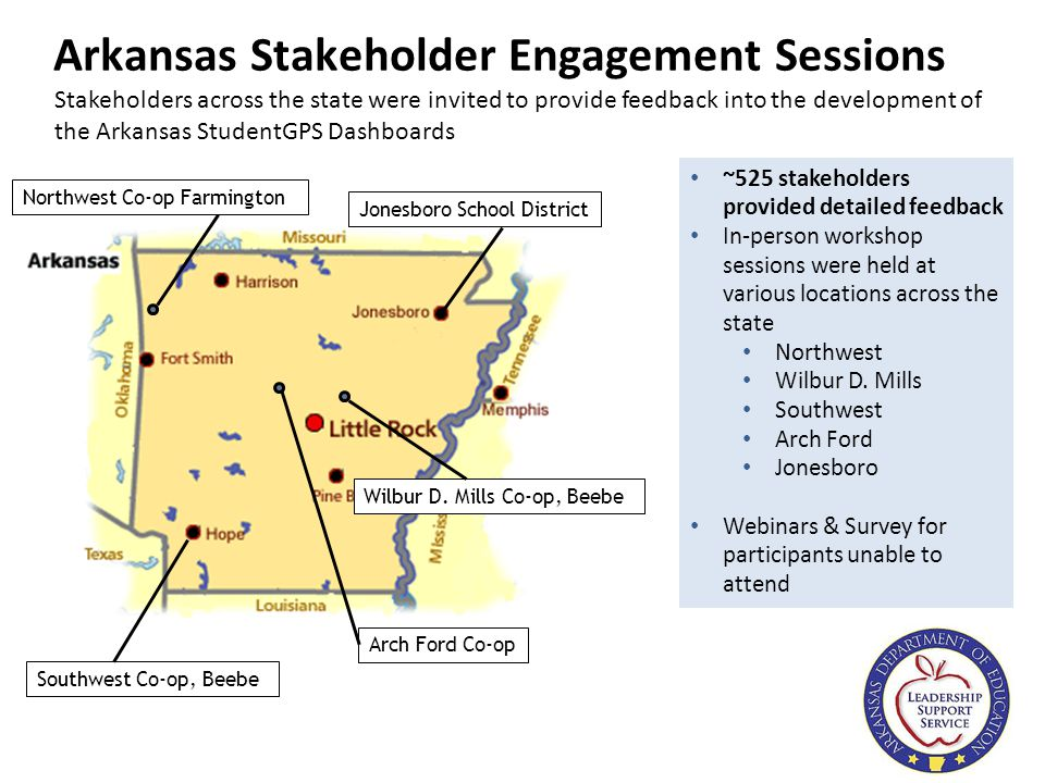 3 Arkansas Stakeholder Engagement Sessions ~525 stakeholders provided detailed feedback In-person workshop sessions were held at various locations across the state Northwest Wilbur D.