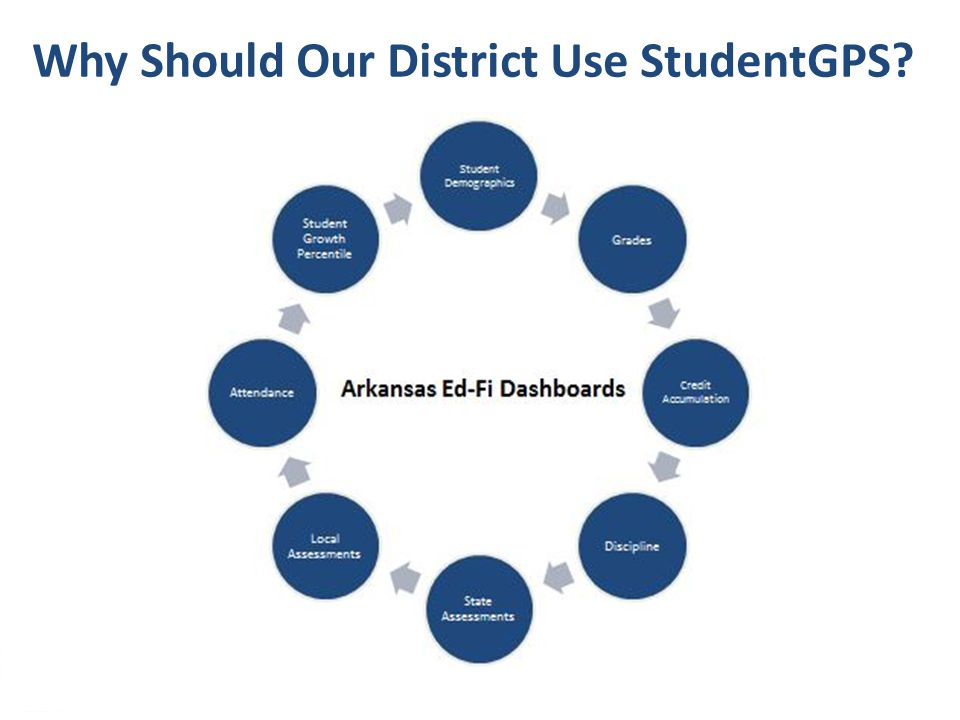 16 StudentGPS Demo Site http://adeedfidemo.arkansas.gov