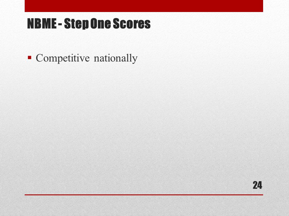  Competitive nationally NBME - Step One Scores 24