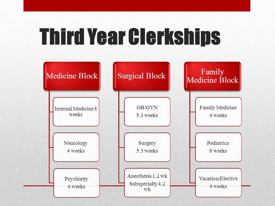 Third Year Clerkships Medicine Block Internal Medicine 8 weeks Neurology 4 weeks Psychiatry 4 weeks Surgical Block OB/GYN 5.3 weeks Surgery 5.3 weeks