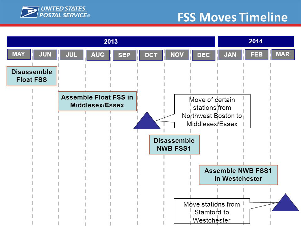 MAY Disassemble Float FSS FSS Moves Timeline JUN JUL AUG SEP NOV OCT DEC JAN FEB MAR Assemble Float FSS in Middlesex/Essex Disassemble NWB FSS1 Assemble NWB FSS1 in Westchester 2013 2014 Move of certain stations from Northwest Boston to Middlesex/Essex Move stations from Stamford to Westchester