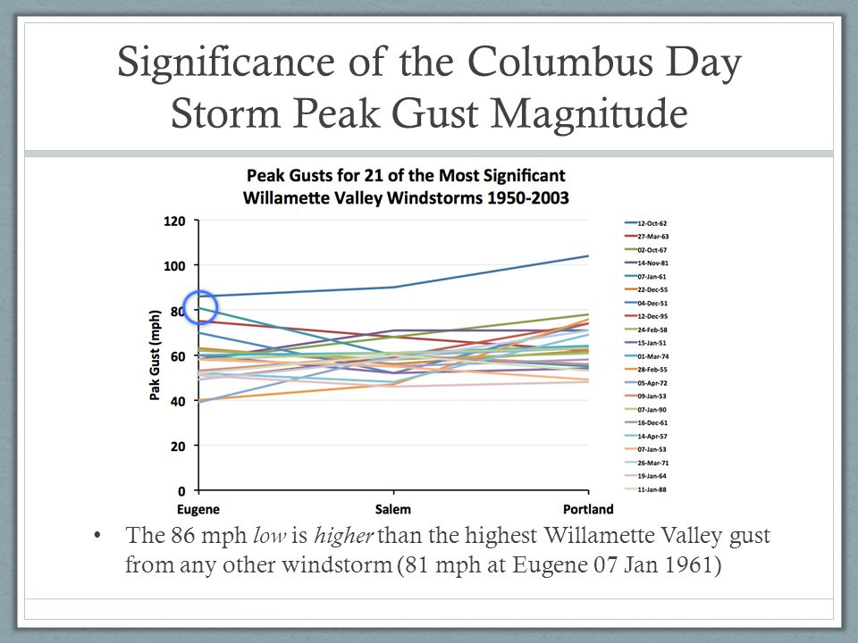Significance of the Columbus Day Storm Peak Gust Magnitude The 86 mph low is higher than the highest Willamette Valley gust from any other windstorm (81 mph at Eugene 07 Jan 1961)