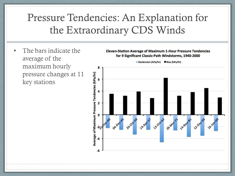 Pressure Tendencies: An Explanation for the Extraordinary CDS Winds The bars indicate the average of the maximum hourly pressure changes at 11 key stations