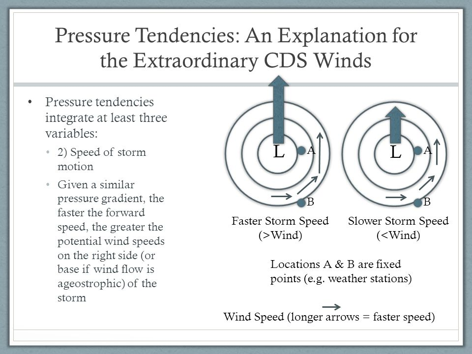 Pressure Tendencies: An Explanation for the Extraordinary CDS Winds Pressure tendencies integrate at least three variables: 2) Speed of storm motion G