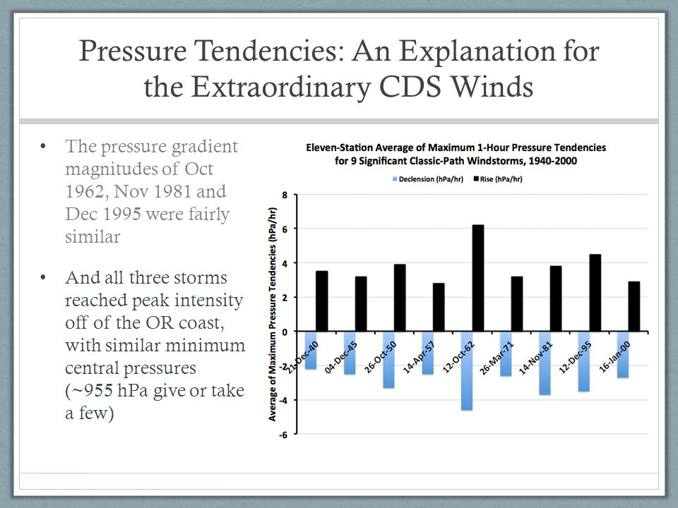 Pressure Tendencies: An Explanation for the Extraordinary CDS Winds The pressure gradient magnitudes of Oct 1962, Nov 1981 and Dec 1995 were fairly similar And all three storms reached peak intensity off of the OR coast, with similar minimum central pressures (~955 hPa give or take a few)
