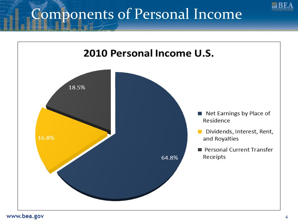 www.bea.gov Components of Personal Income 4