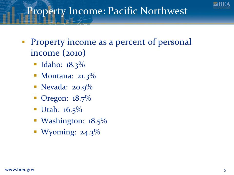 www.bea.gov Property Income: Pacific Northwest ▪ Property income as a percent of personal income (2010)  Idaho: 18.3%  Montana: 21.3%  Nevada: 20.9%  Oregon: 18.7%  Utah: 16.5%  Washington: 18.5%  Wyoming: 24.3% 5