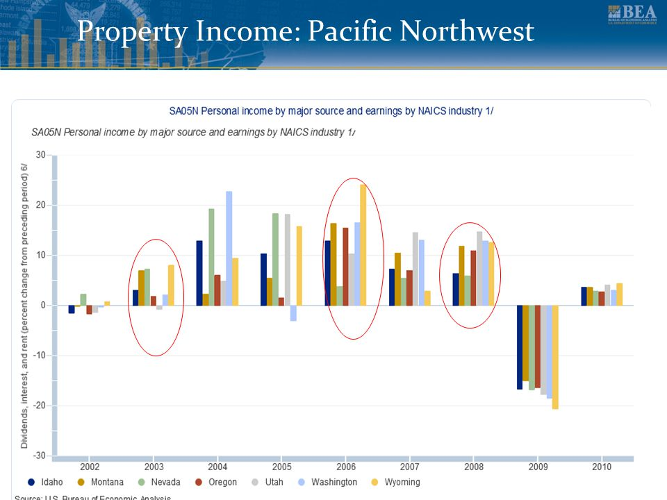 www.bea.gov Property Income: Pacific Northwest 7