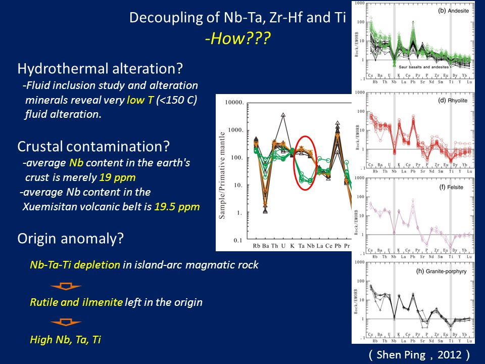 Decoupling of Nb-Ta, Zr-Hf and Ti -How . Hydrothermal alteration.