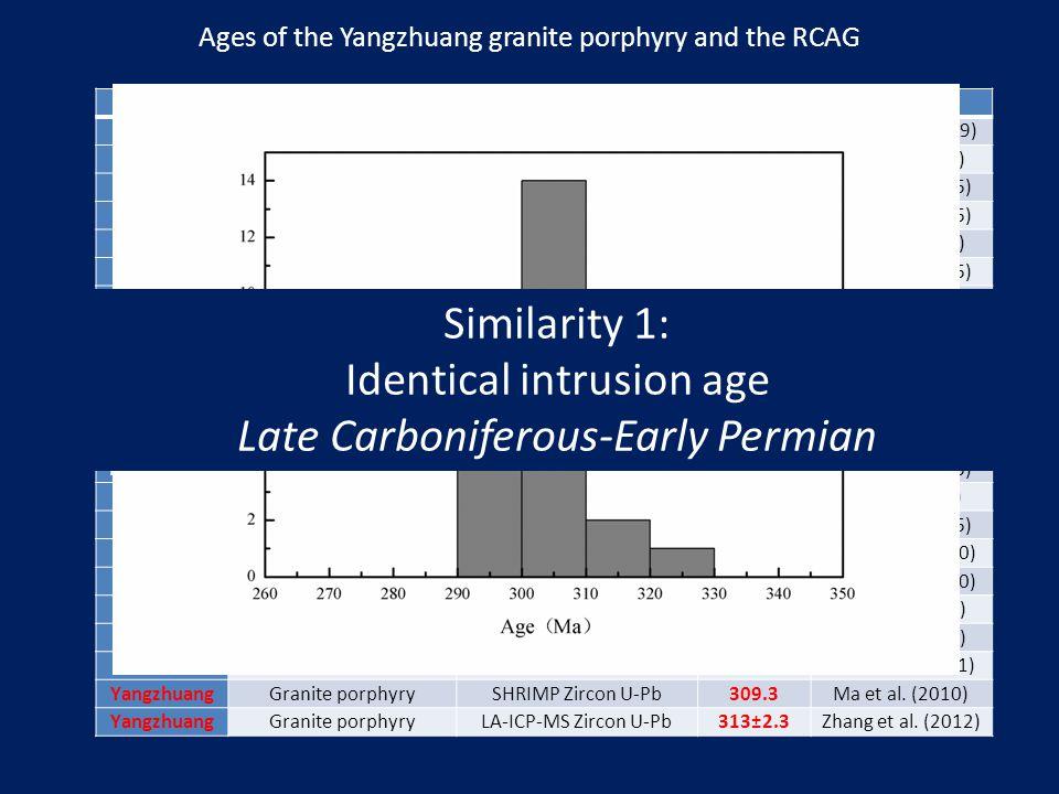SamplesRock typeAnalytical methodsAges (Ma)References MiaoergouAlkali-feldspar graniteSHRIMP Zircon U-Pb308±6Geng et al. (2009) MiaoergouAlkali-feldsp