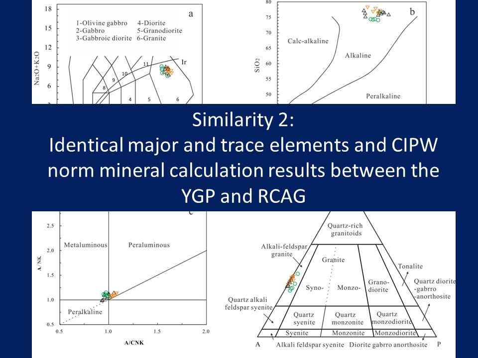 Similarity 2: Identical major and trace elements and CIPW norm mineral calculation results between the YGP and RCAG