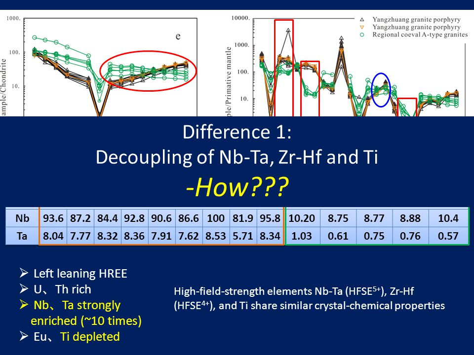  Left leaning HREE  U 、 Th rich  Nb 、 Ta strongly enriched (~10 times)  Eu 、 Ti depleted High-field-strength elements Nb-Ta (HFSE 5+ ), Zr-Hf (HFSE 4+ ), and Ti share similar crystal-chemical properties Difference 1: Decoupling of Nb-Ta, Zr-Hf and Ti -How