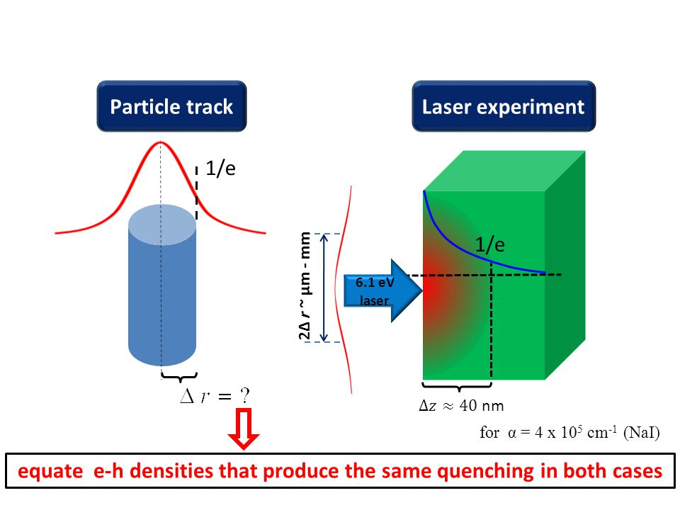 Particle track 6.1 eV laser Laser experiment 2Δ r ~ µm - mm 1/e for α = 4 x 10 5 cm -1 (NaI) equate e-h densities that produce the same quenching in both cases