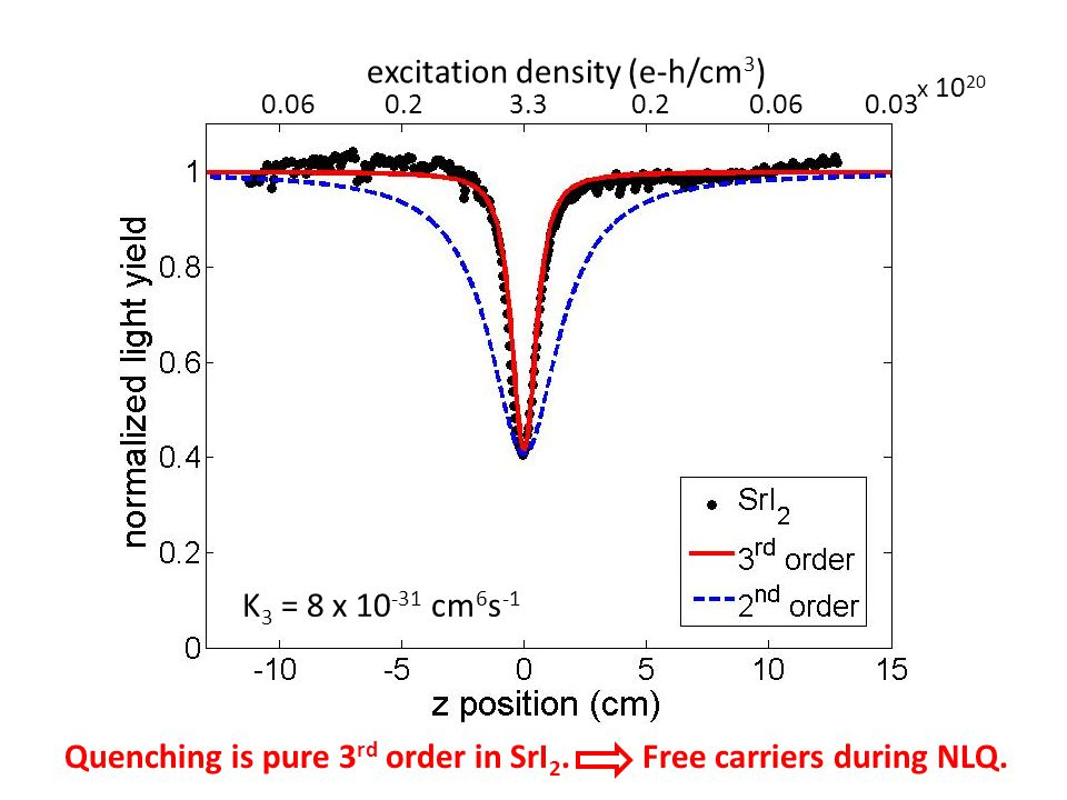 K 3 = 8 x 10 -31 cm 6 s -1 3.30.20.060.030.20.06 excitation density (e-h/cm 3 ) x 10 20 Quenching is pure 3 rd order in SrI 2.
