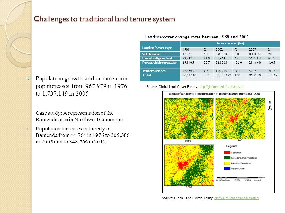 Challenges to traditional land tenure system  Population growth and urbanization: pop increases from 967,979 in 1976 to 1,737,149 in 2005 - Case study: A representation of the Bamenda area in Northwest Cameroon Population increases in the city of Bamenda from 44,764 in 1976 to 305,386 in 2005 and to 348,766 in 2012 Landuse/cover type Area covered (ha) 1988%2002%2007% Settlement4,407.35.15,035.465.88,446.779.8 Farmland/grassland52,742.361.058,464.167.756,721.365.7 Forest/thick vegetation29,114.933.722,836.8-26.421,164.8-24.5 Water surfaces172.6030.2100.719-0.157.15-0.07 Total86,437.10310086,437.07910086,390.02100.07 Landuse/cover change rates between 1988 and 2007 Source: Global Land Cover Facility: http://glcf.umd.edu/dad/landsat/http://glcf.umd.edu/dad/landsat/ Source: Global Land Cover Facility: http://glcf.umd.edu/dad/landsat/http://glcf.umd.edu/dad/landsat/