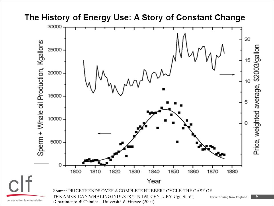 The History of Energy Use: A Story of Constant Change 6 Source: PRICE TRENDS OVER A COMPLETE HUBBERT CYCLE: THE CASE OF THE AMERICAN WHALING INDUSTRY IN 19th CENTURY, Ugo Bardi, Dipartimento di Chimica - Università di Firenze (2004)