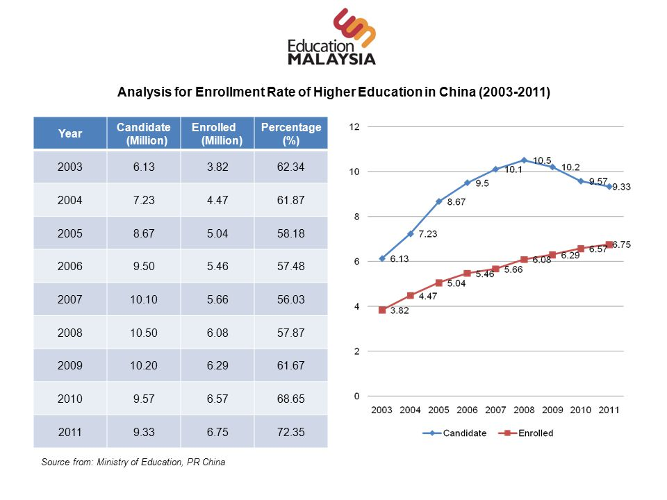 Analysis for Enrollment Rate of Higher Education in China (2003-2011) Year Candidate (Million) Enrolled (Million) Percentage (%) 20036.133.8262.34 20047.234.4761.87 20058.675.0458.18 20069.505.4657.48 200710.105.6656.03 200810.506.0857.87 200910.206.2961.67 20109.576.5768.65 20119.336.7572.35 Source from: Ministry of Education, PR China