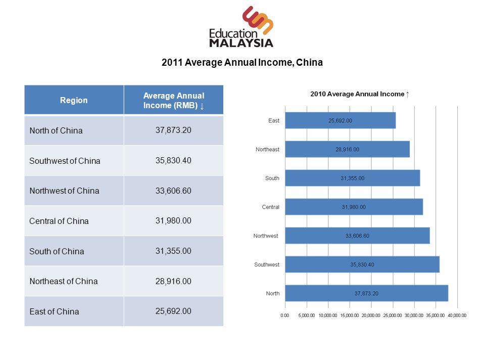 2011 Average Annual Income, China Region Average Annual Income (RMB) ↓ North of China 37,873.20 Southwest of China 35,830.40 Northwest of China 33,606.60 Central of China 31,980.00 South of China 31,355.00 Northeast of China 28,916.00 East of China 25,692.00