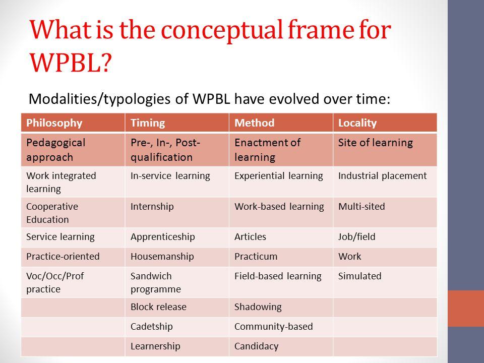 What is the conceptual frame for WPBL? Modalities/typologies of WPBL have evolved over time: PhilosophyTimingMethodLocality Pedagogical approach Pre-,