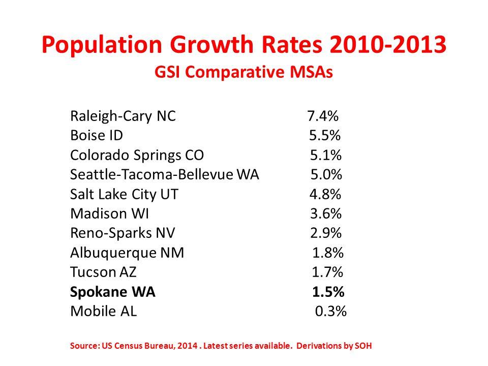 Population Growth Rates 2010-2013 GSI Comparative MSAs Raleigh-Cary NC 7.4% Boise ID 5.5% Colorado Springs CO 5.1% Seattle-Tacoma-Bellevue WA 5.0% Salt Lake City UT 4.8% Madison WI 3.6% Reno-Sparks NV 2.9% Albuquerque NM 1.8% Tucson AZ 1.7% Spokane WA 1.5% Mobile AL 0.3% Source: US Census Bureau, 2014.