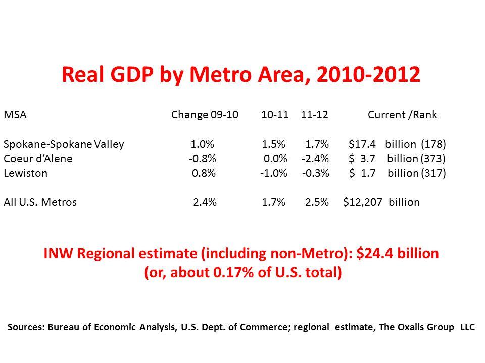 Real GDP by Metro Area, 2010-2012 MSA Change 09-10 10-11 11-12 Current /Rank Spokane-Spokane Valley 1.0% 1.5% 1.7% $17.4 billion (178) Coeur d'Alene -0.8% 0.0% -2.4% $ 3.7 billion (373) Lewiston 0.8% -1.0% -0.3% $ 1.7 billion (317) All U.S.