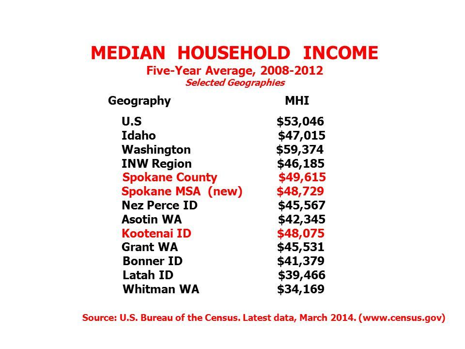 MEDIAN HOUSEHOLD INCOME Five-Year Average, 2008-2012 Selected Geographies Geography MHI U.S $53,046 Idaho $47,015 Washington $59,374 INW Region $46,185 Spokane County $49,615 Spokane MSA (new) $48,729 Nez Perce ID $45,567 Asotin WA $42,345 Kootenai ID $48,075 Grant WA $45,531 Bonner ID $41,379 Latah ID $39,466 Whitman WA $34,169 Source: U.S.