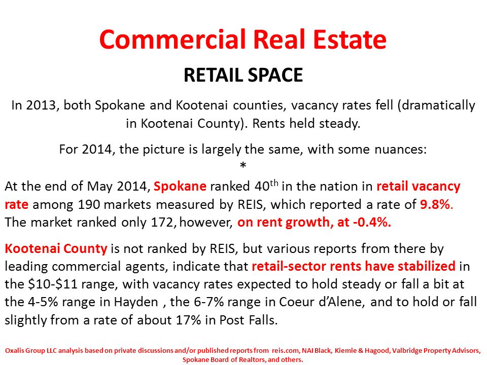 Commercial Real Estate RETAIL SPACE In 2013, both Spokane and Kootenai counties, vacancy rates fell (dramatically in Kootenai County).