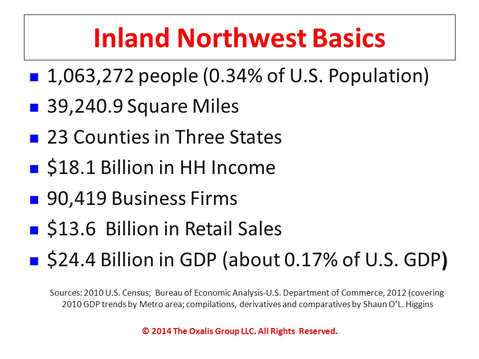 Inland Northwest Basics 1,063,272 people (0.34% of U.S.