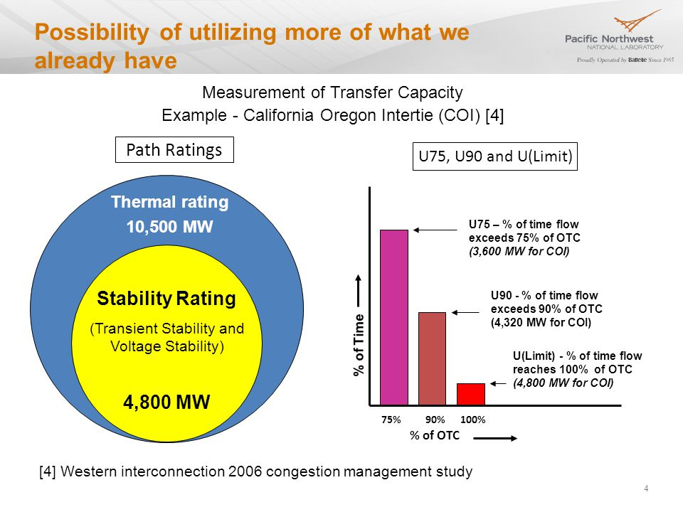 Possibility of utilizing more of what we already have 4 Thermal rating 10,500 MW Stability Rating (Transient Stability and Voltage Stability) 4,800 MW