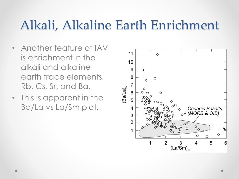Alkali, Alkaline Earth Enrichment Another feature of IAV is enrichment in the alkali and alkaline earth trace elements, Rb, Cs, Sr, and Ba.