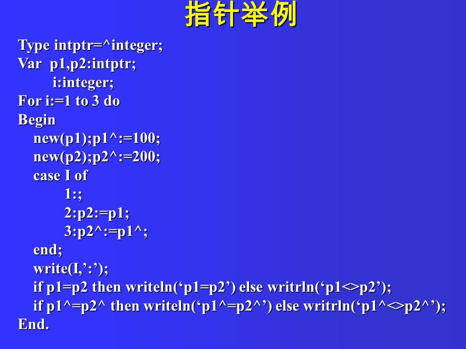 指针举例 Type intptr=^integer; Var p1,p2:intptr; i:integer; i:integer; For i:=1 to 3 do Begin new(p1);p1^:=100; new(p1);p1^:=100; new(p2);p2^:=200; new(p2);p2^:=200; case I of case I of 1:; 1:; 2:p2:=p1; 2:p2:=p1; 3:p2^:=p1^; 3:p2^:=p1^; end; end; write(I,':'); write(I,':'); if p1=p2 then writeln('p1=p2') else writrln('p1<>p2'); if p1=p2 then writeln('p1=p2') else writrln('p1<>p2'); if p1^=p2^ then writeln('p1^=p2^') else writrln('p1^<>p2^'); if p1^=p2^ then writeln('p1^=p2^') else writrln('p1^<>p2^');End.
