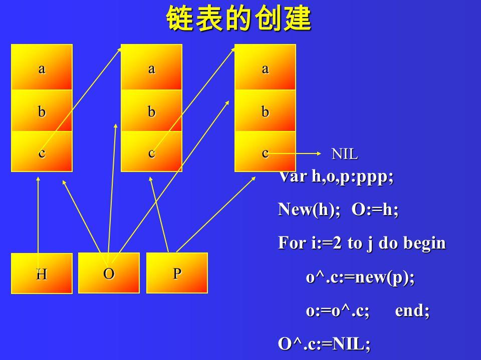 Var h,o,p:ppp; New(h); O:=h; For i:=2 to j do begin o^.c:=new(p); o^.c:=new(p); o:=o^.c; end; o:=o^.c; end;O^.c:=NIL; a b c a b c a b c NIL H OP 链表的创建