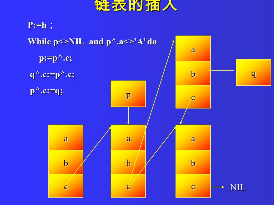 P:=h ; While p<>NIL and p^.a<>'A' do p:=p^.c; p:=p^.c; q^.c:=p^.c; q^.c:=p^.c; p^.c:=q; p^.c:=q; 链表的插入 a b c a b c a b c NIL a b c p q