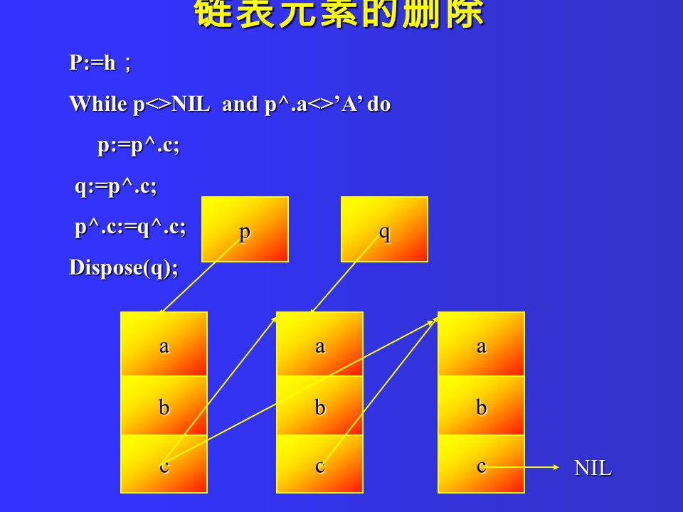 P:=h ; While p<>NIL and p^.a<>'A' do p:=p^.c; p:=p^.c; q:=p^.c; q:=p^.c; p^.c:=q^.c; p^.c:=q^.c;Dispose(q); 链表元素的删除 a b c a b c a b c NIL pq