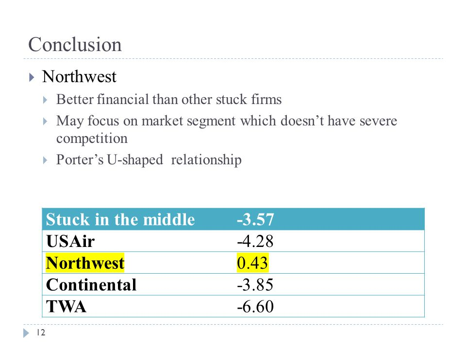 Conclusion 12  Northwest  Better financial than other stuck firms  May focus on market segment which doesn't have severe competition  Porter's U-shaped relationship Stuck in the middle-3.57 USAir-4.28 Northwest0.43 Continental-3.85 TWA-6.60