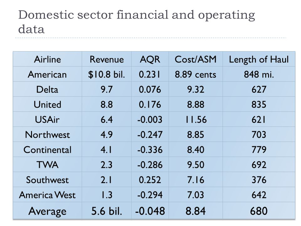 Domestic sector financial and operating data 7