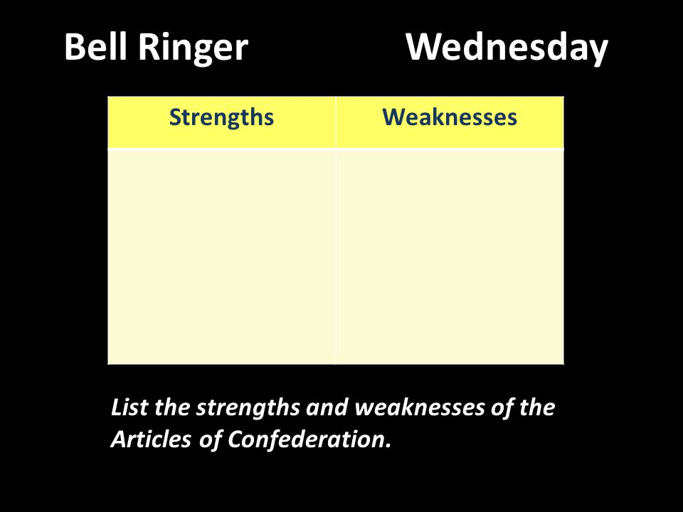 Bell RingerWednesday List the strengths and weaknesses of the Articles of Confederation. StrengthsWeaknesses