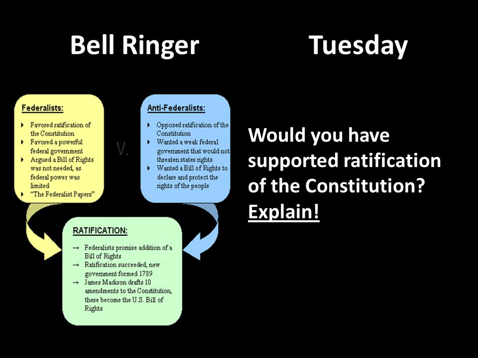 Bell RingerTuesday Would you have supported ratification of the Constitution? Explain!