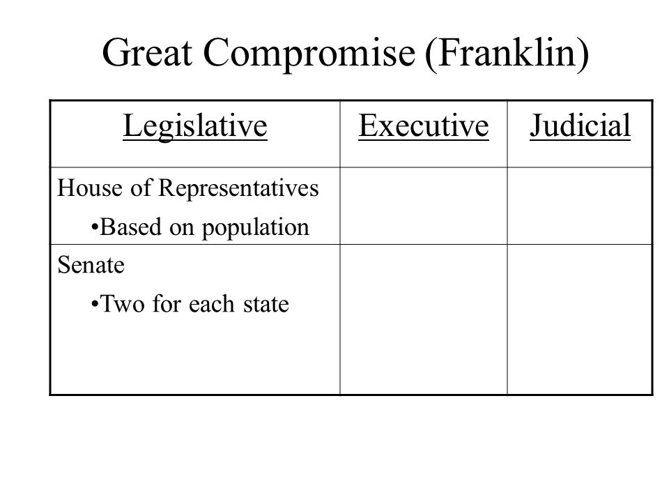 Great Compromise Separate the Legislative Branch into two sections: –House of Representatives (based on population) –Senate (two for each state) Ben Franklin