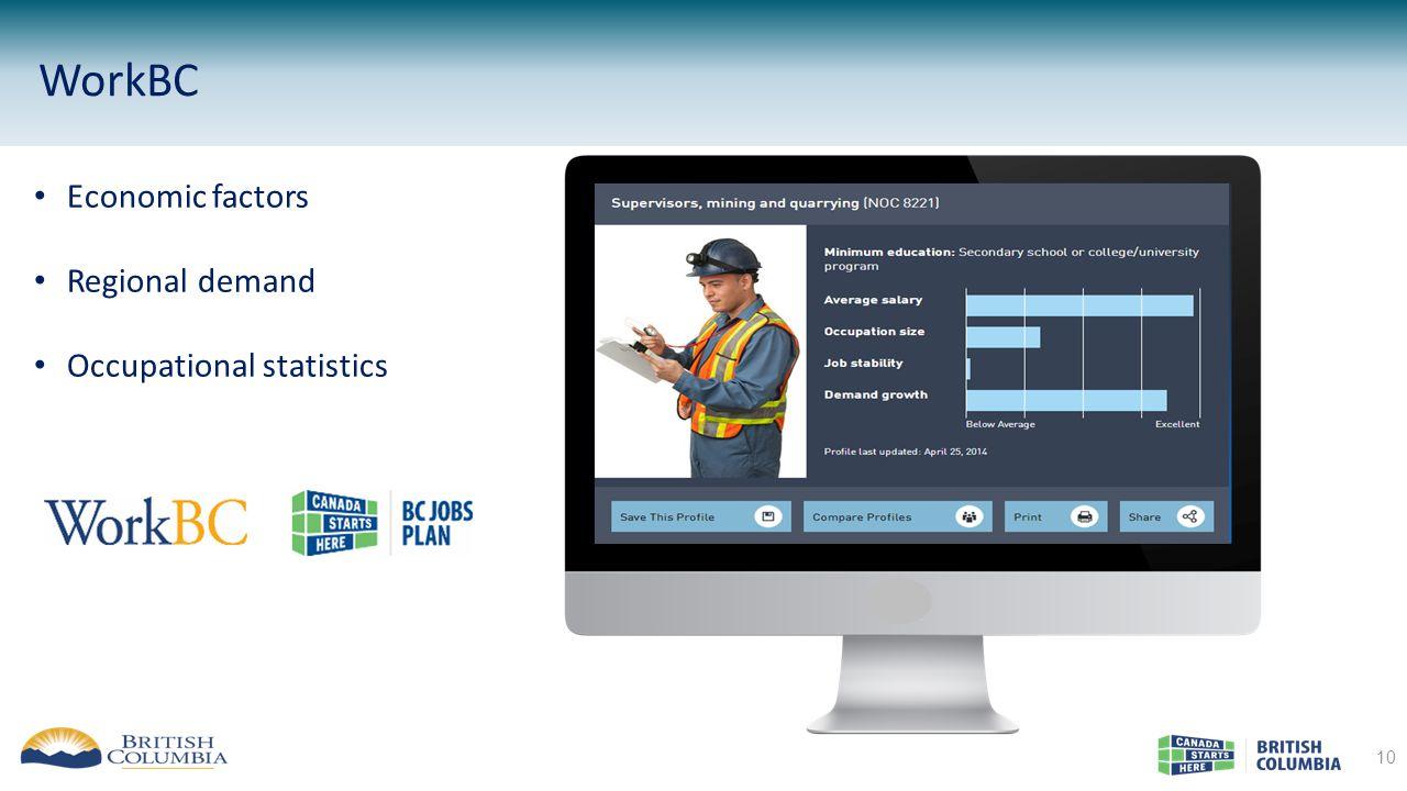 WorkBC 10 Economic factors Regional demand Occupational statistics