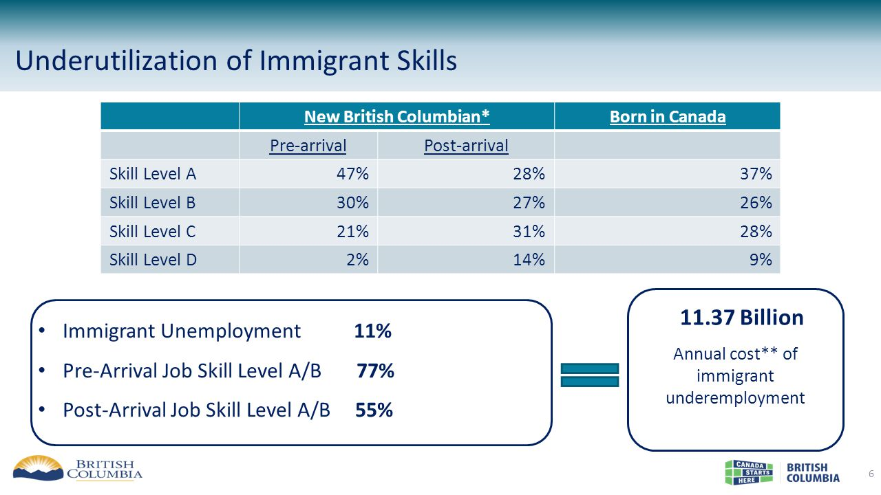 Underutilization of Immigrant Skills 6 New British Columbian*Born in Canada Pre-arrivalPost-arrival Skill Level A47%28%37% Skill Level B30%27%26% Skill Level C21%31%28% Skill Level D2%14%9% $11.37 Billion Annual cost** of immigrant underemployment Immigrant Unemployment 11% Pre-Arrival Job Skill Level A/B 77% Post-Arrival Job Skill Level A/B 55%