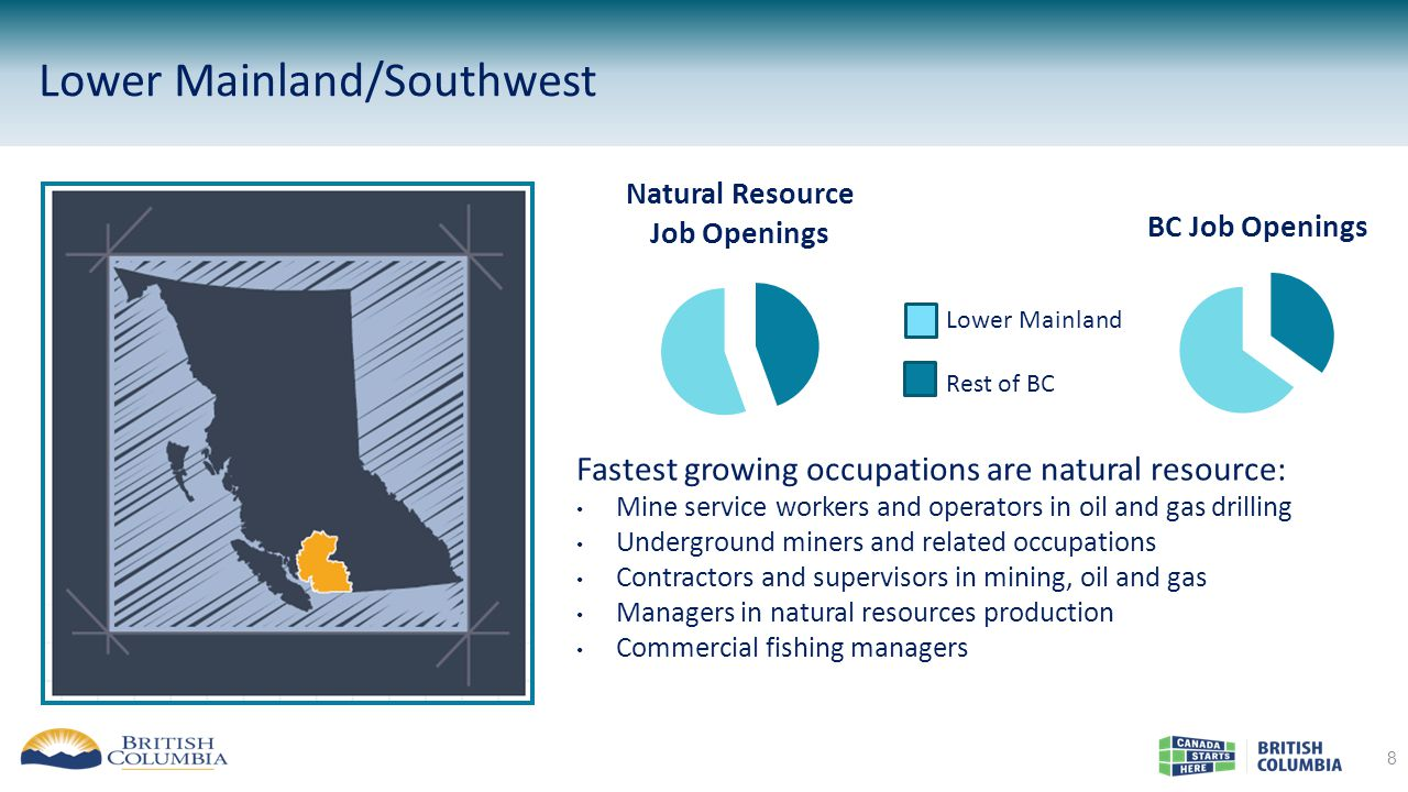 Lower Mainland/Southwest 8 Fastest growing occupations are natural resource: Mine service workers and operators in oil and gas drilling Underground miners and related occupations Contractors and supervisors in mining, oil and gas Managers in natural resources production Commercial fishing managers Lower Mainland Rest of BC