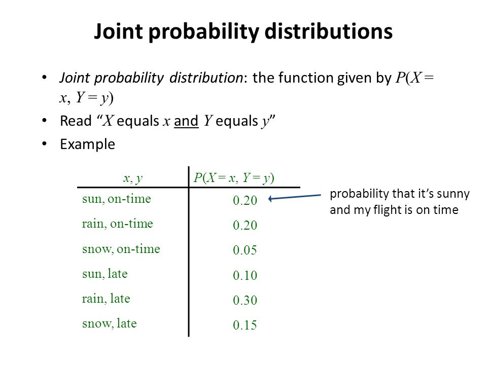 Joint probability distributions Joint probability distribution: the function given by P(X = x, Y = y) Read X equals x and Y equals y Example x, y P(X = x, Y = y) sun, on-time 0.20 rain, on-time 0.20 snow, on-time 0.05 sun, late 0.10 rain, late 0.30 snow, late 0.15 probability that it's sunny and my flight is on time