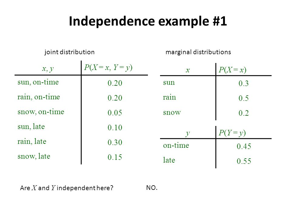 Independence example #1 x, y P(X = x, Y = y) sun, on-time 0.20 rain, on-time 0.20 snow, on-time 0.05 sun, late 0.10 rain, late 0.30 snow, late 0.15 xP(X = x) sun 0.3 rain 0.5 snow 0.2 joint distributionmarginal distributions yP(Y = y) on-time 0.45 late 0.55 Are X and Y independent here NO.