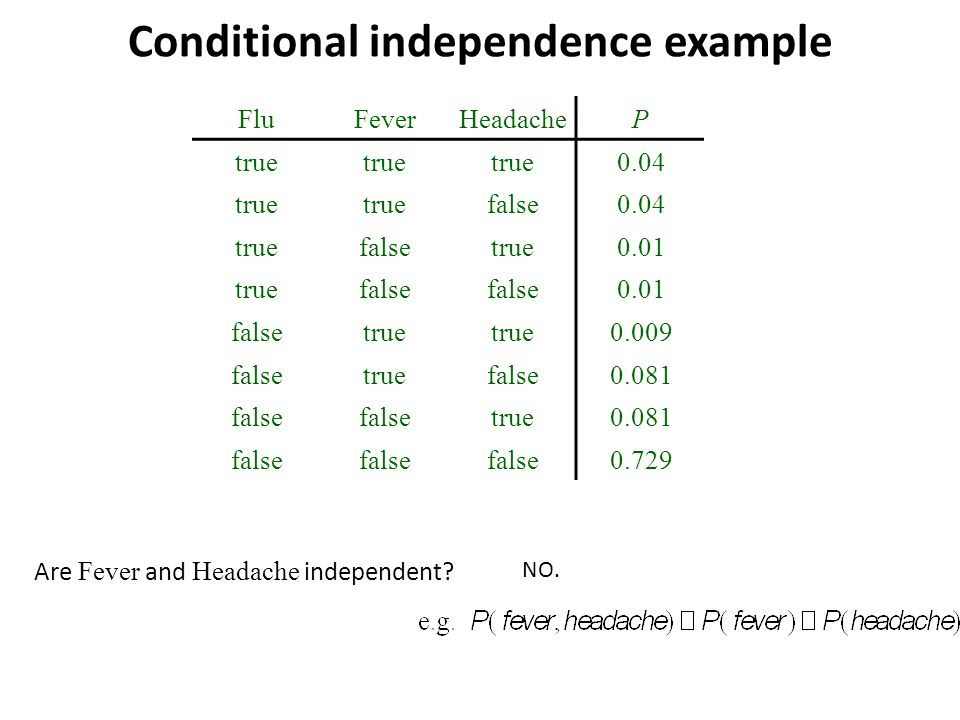 Conditional independence example FluFeverHeadacheP true 0.04 true false0.04 truefalsetrue0.01 truefalse 0.01 falsetrue 0.009 falsetruefalse0.081 false true0.081 false 0.729 Are Fever and Headache independent.