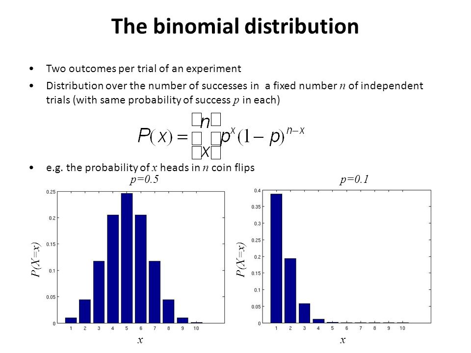 Two outcomes per trial of an experiment Distribution over the number of successes in a fixed number n of independent trials (with same probability of success p in each) e.g.