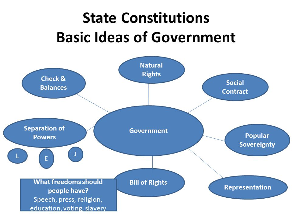 State Constitutions Basic Ideas of Government Government Natural Rights Social Contract Popular Sovereignty Check & Balances Separation of Powers L E J Bill of Rights Representation What freedoms should people have.