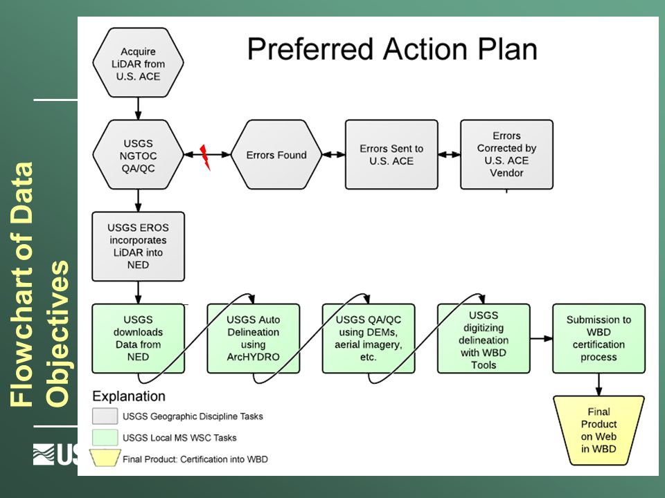 Flowchart of Data Objectives