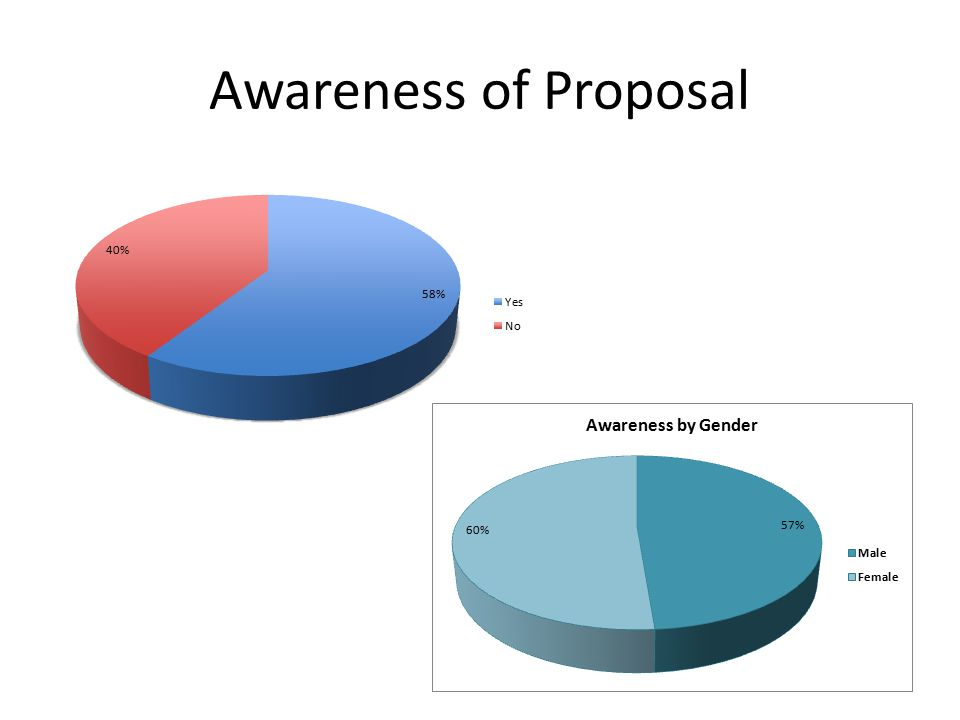 Awareness of Proposal