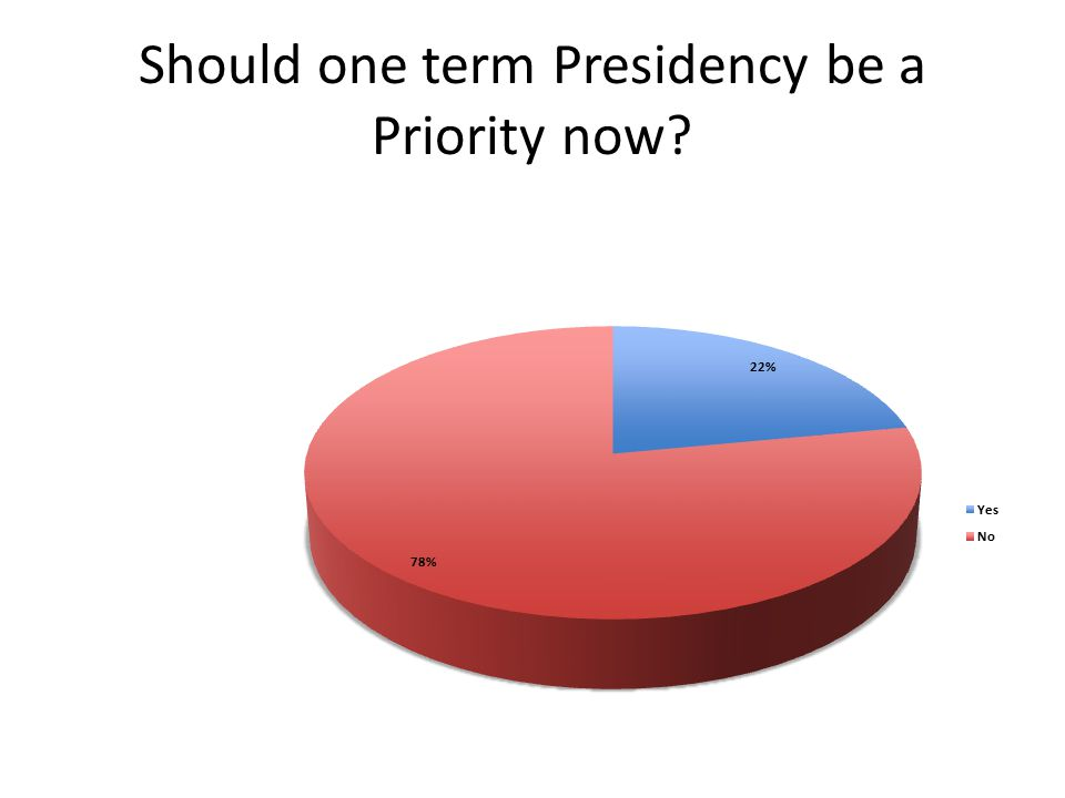 Should one term Presidency be a Priority now